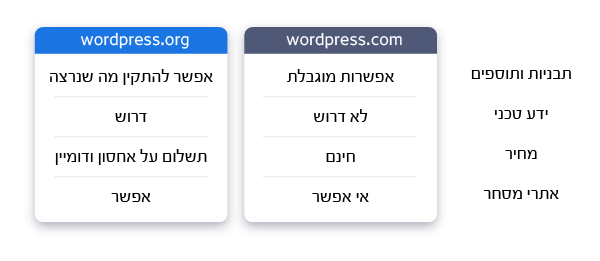 השוואה בין wordpress.com ל-wordpress.org